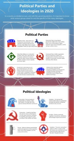 Political parties and ideologies explained