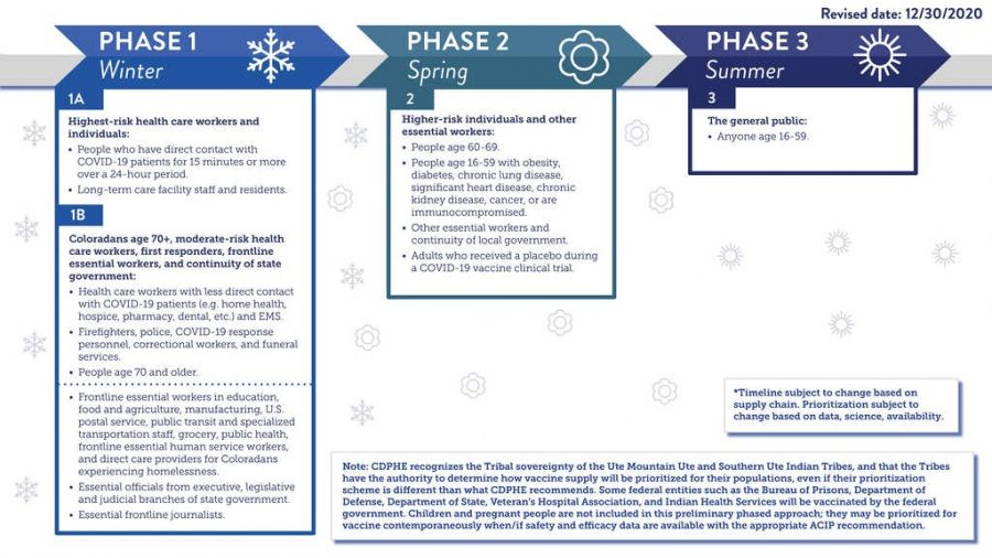 (From Colorado Department of Public Health and Environment). Scheduling Safety: These graphs display the timeline of COVID-19 vaccinations in Colorado. We are currently in phase 1-A and working our way through the first half of phase 1-B. To get more information about Colorado's vaccinations visit covid19.colorado.gov.
