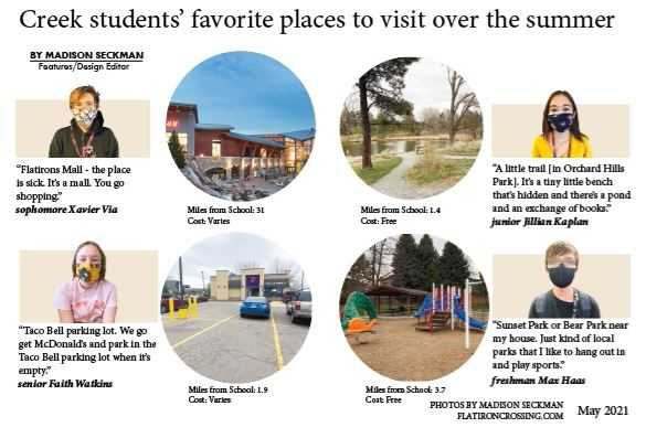 A close look at Creek students' favorite places to visit during the summer. Expenses for visiting these places are included in the graphic and a snapshot of the location along with how many miles they are from Cherry Creek High School.